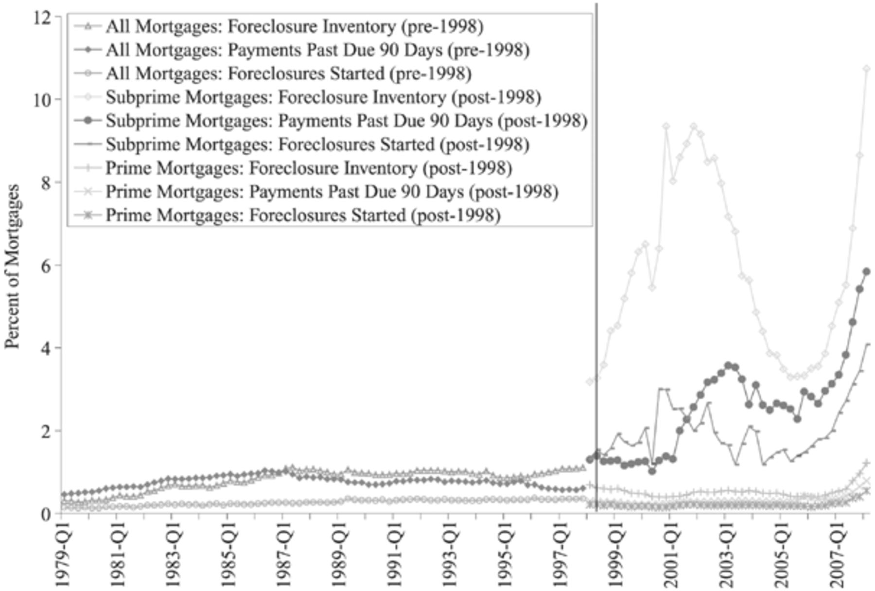 The Subprime Turmoil: What's Old, What's New, and What's