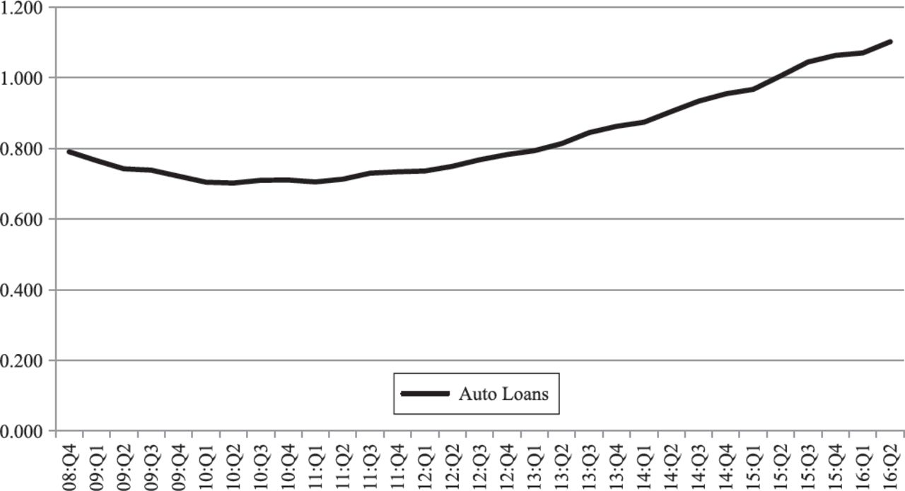 Cps Auto Finance >> Bubble Or Overblown Ambiguous Signals In The Subprime Auto