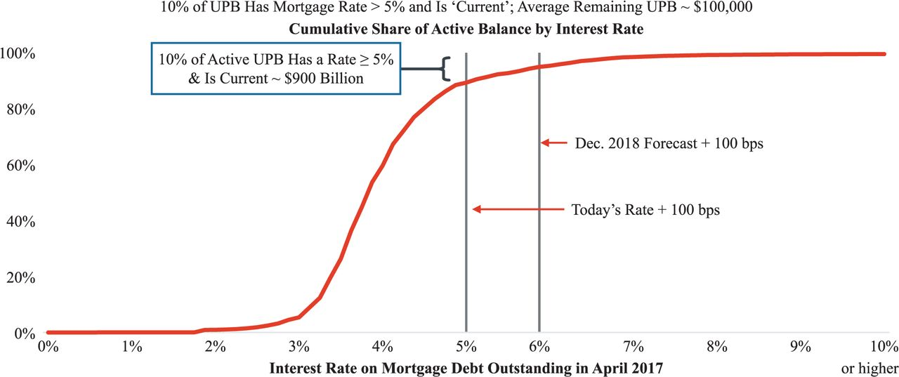 Higher Mortgage Rates: The Effect on Housing and Mortgage
